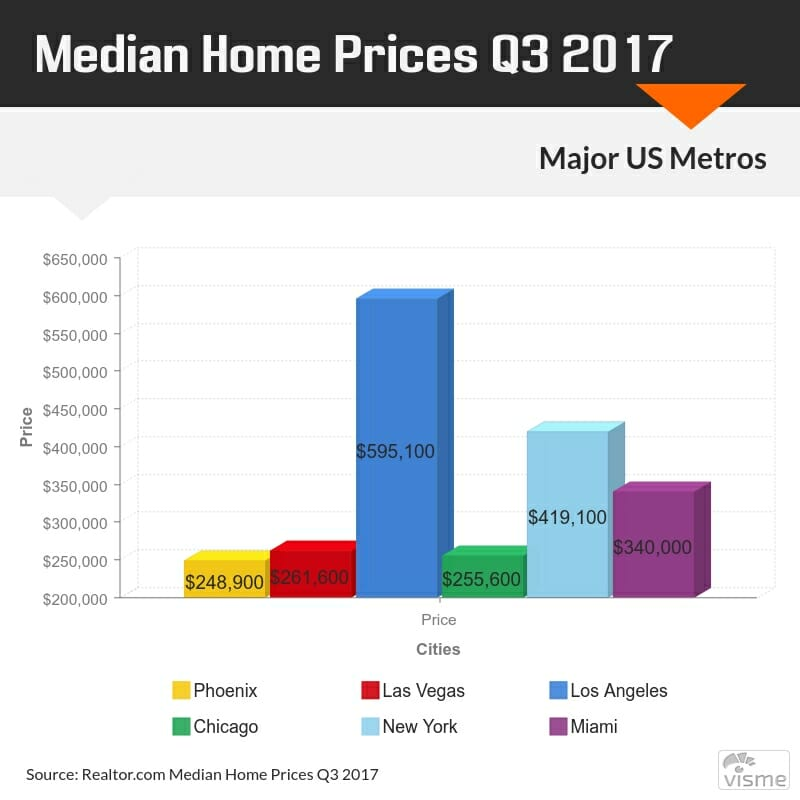 Graph of Median Home Prices for Major United States Cities
