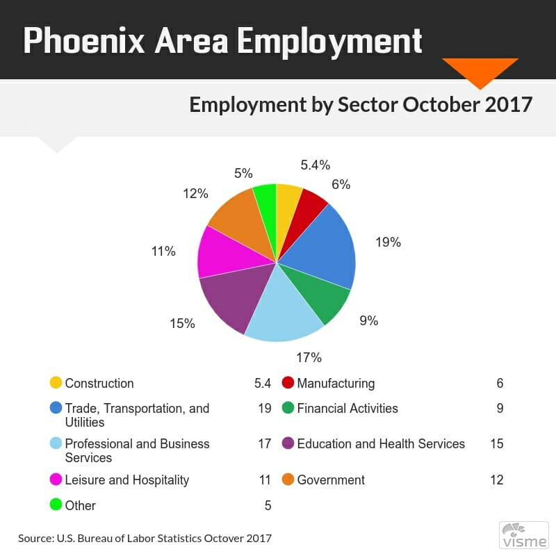 Graph of Phoenix Arizona Employment by Sector