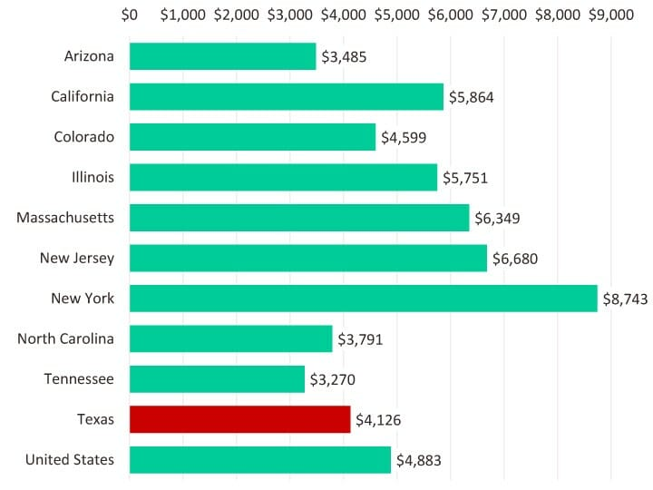 Cost of living when moving to texas